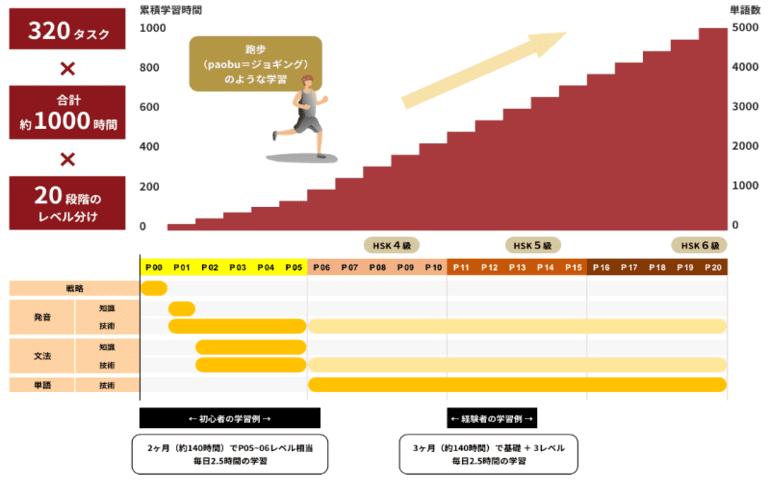 中国語の独学に必要な教材ならPaoChai中国語独学完全マップ